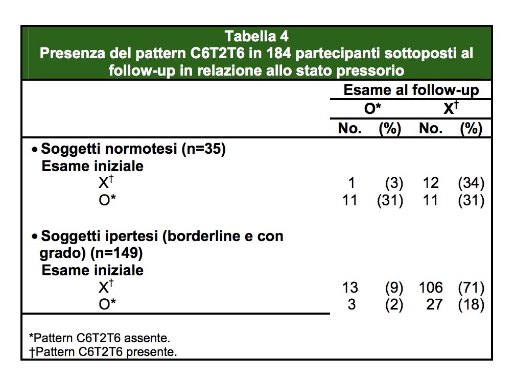 Disfunzione segmentale e ipertensione - Parte 1 - CIO..
